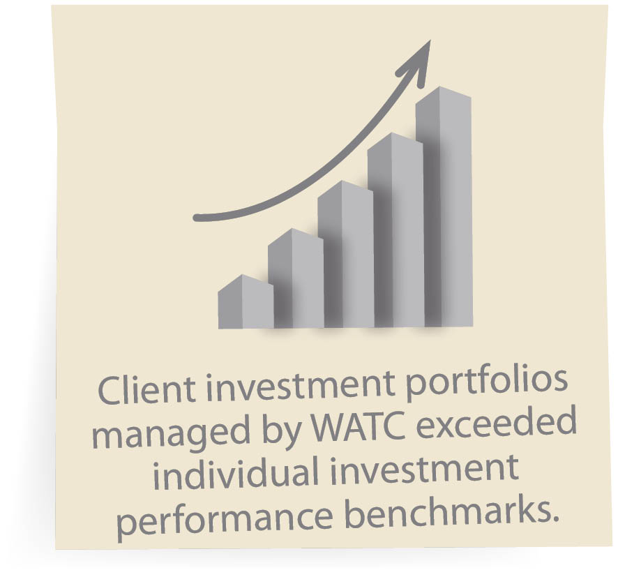 Client investment portfolios managed by WATC exceeded individual investment performance benchmarks.