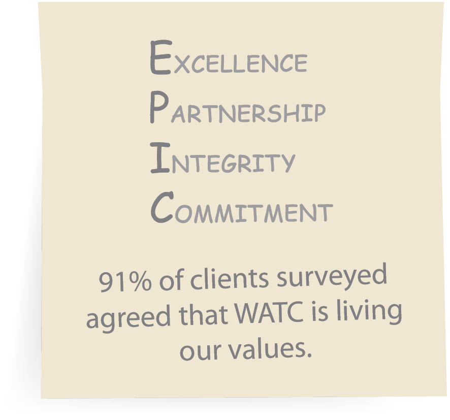 In partnership with ANZSOG, WATC delivered a cost-benefit analysis workshop.