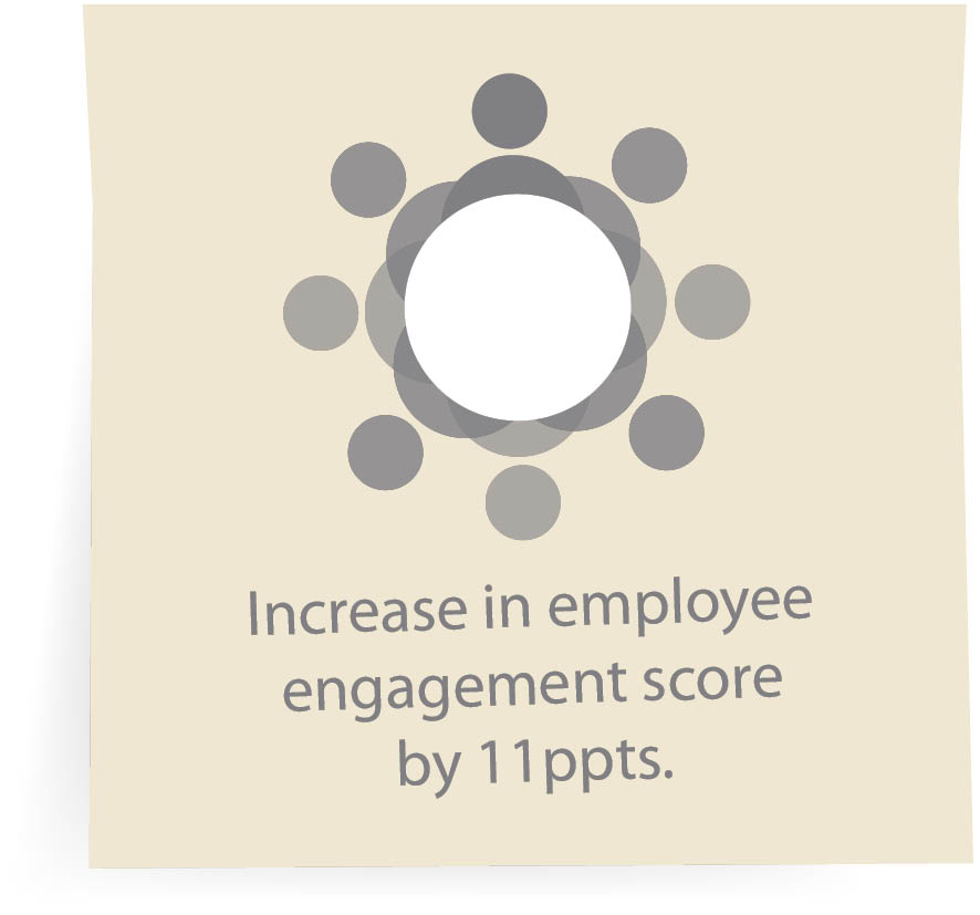 Increase in employee engagement score by 11ppts.