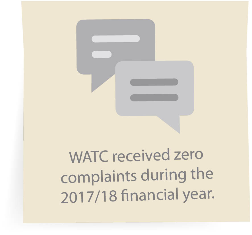 WATC received zero complaints during the 2017/18 financial year.
