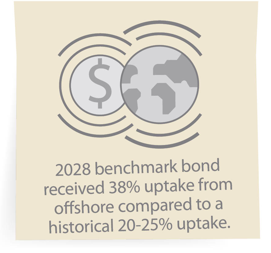 2028 benchmark bond received 38% uptake from offshore compared to a historical 20-25% uptake.
