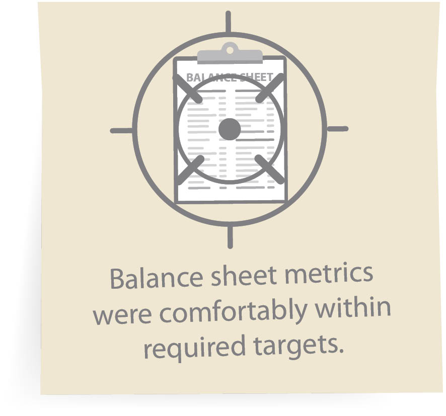Balance sheet metrics were comfortably within required targets.