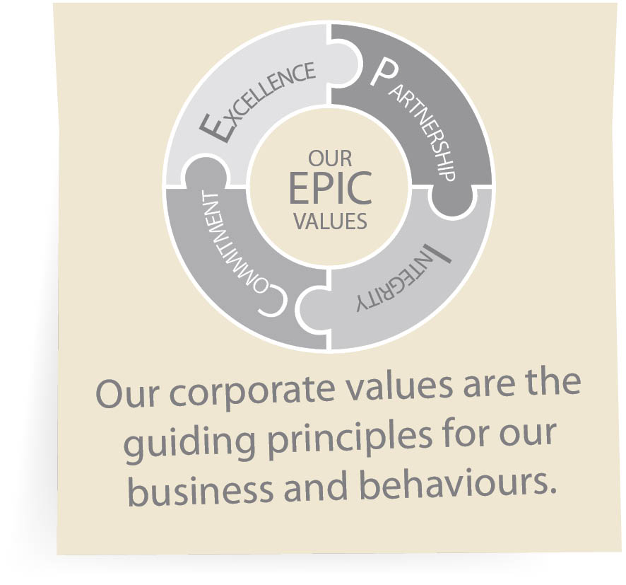 Our corporate values are the guiding principles for our business and behaviours.