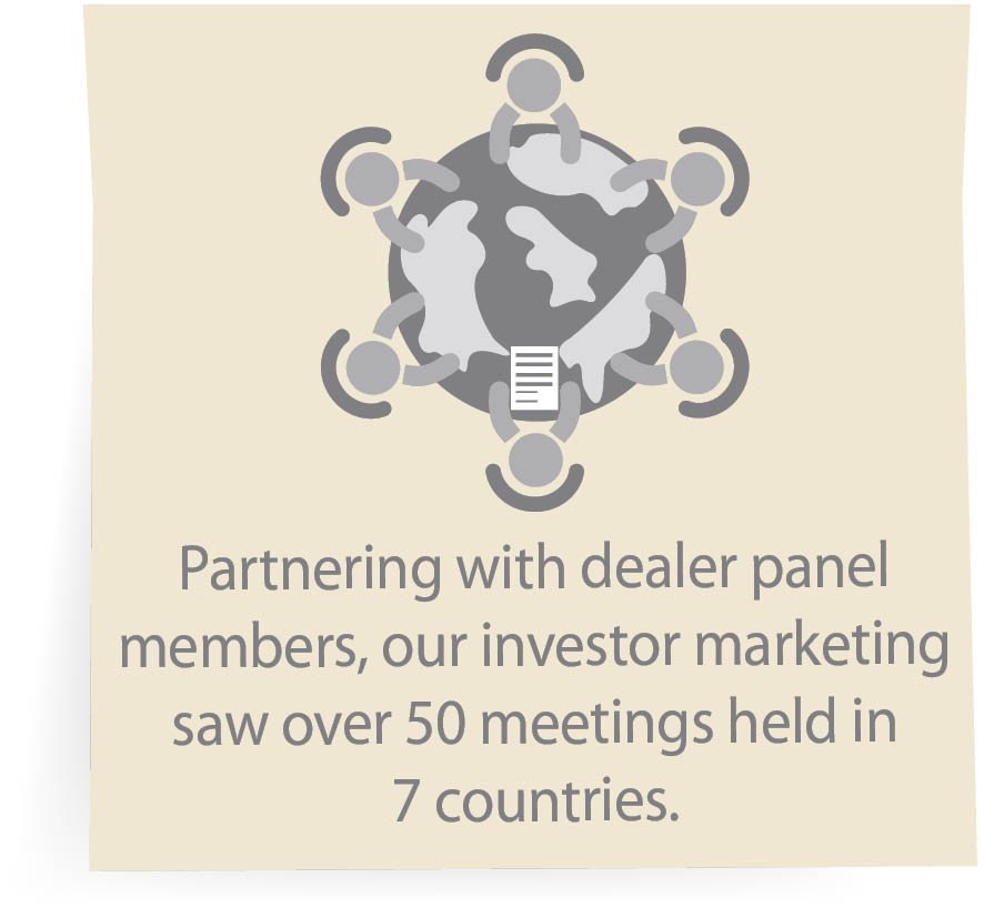 Partnering with dealer panel members, our investor marketing saw over 50 meetings held in 7 countries.