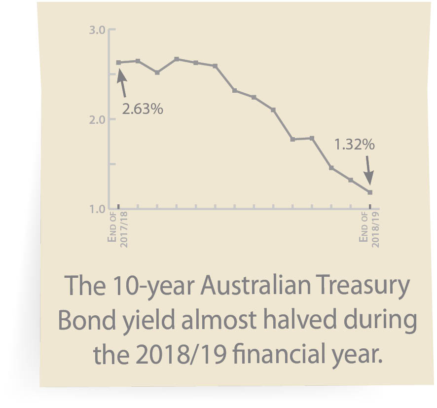 The 10-year Australian Treasury Bond yield almost halved during the 2018/19 financial year.