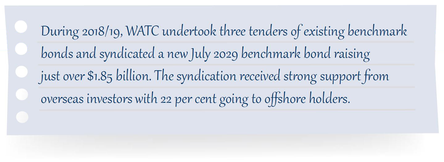 During 2018/19, WATC undertook three tenders of existing benchmark bonds and syndicated a new July 2029 benchmark bond raising just over $1.85 billion. The syndication received strong support from overseas investors with 22 per cent going to offshore holders.