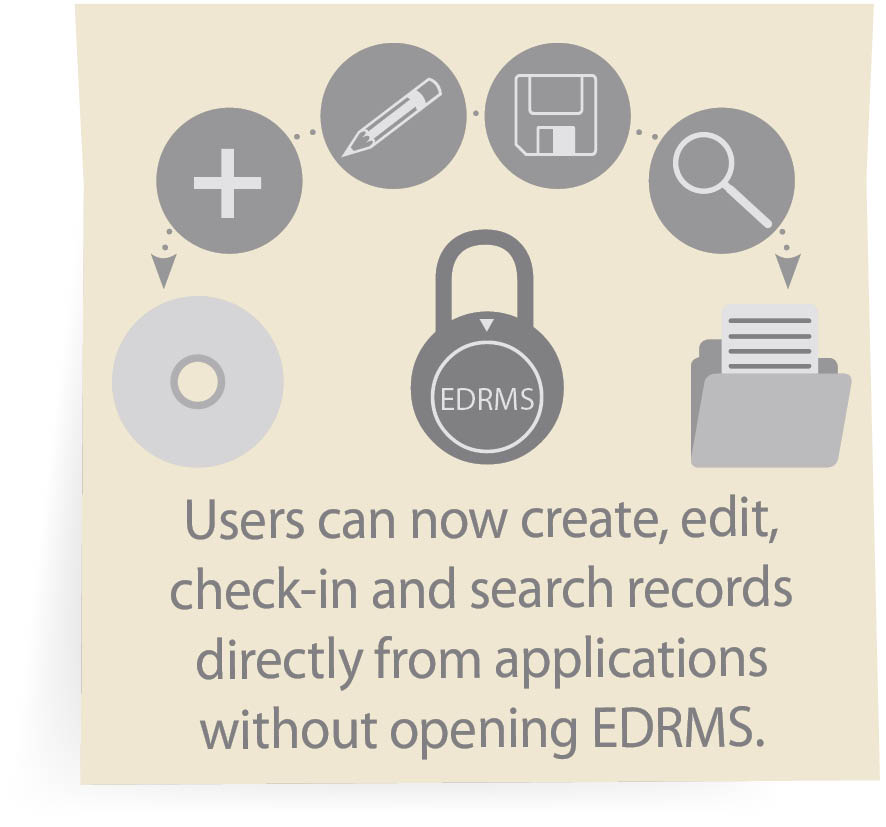 Users can now create, edit, check-in and search records directly from applications without opening EDRMS.