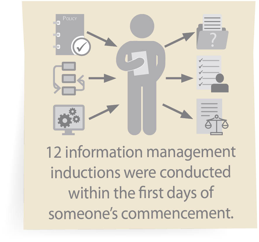 12 information management inductions were conducted within the first days of someone's commencement.