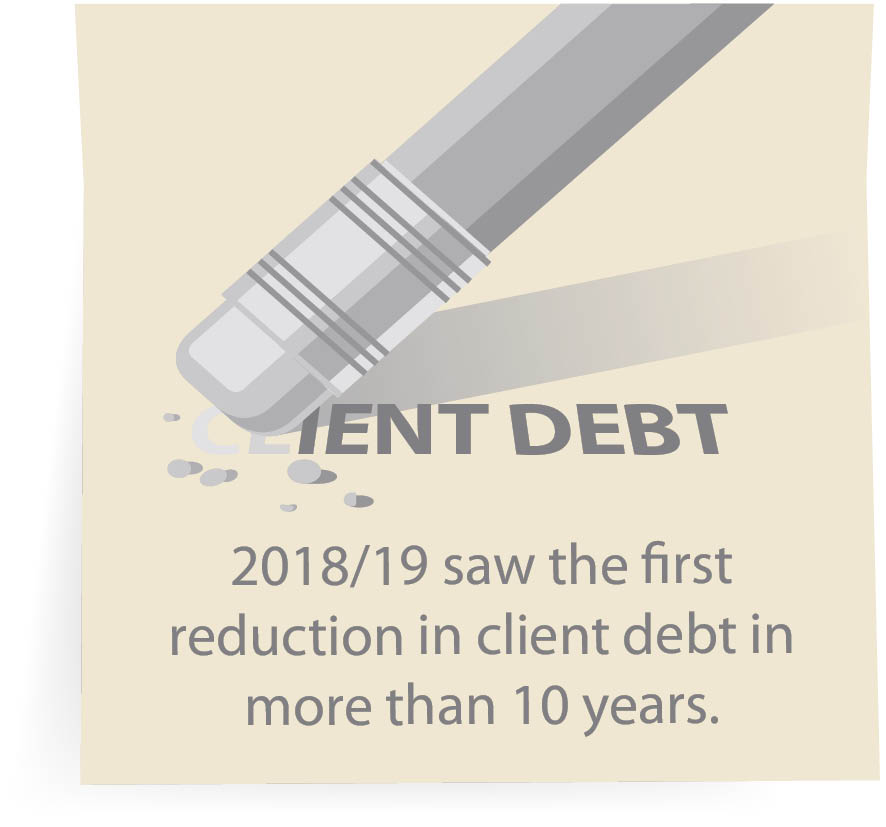 2018/19 saw the first reduction in client debt in more than 10 years.