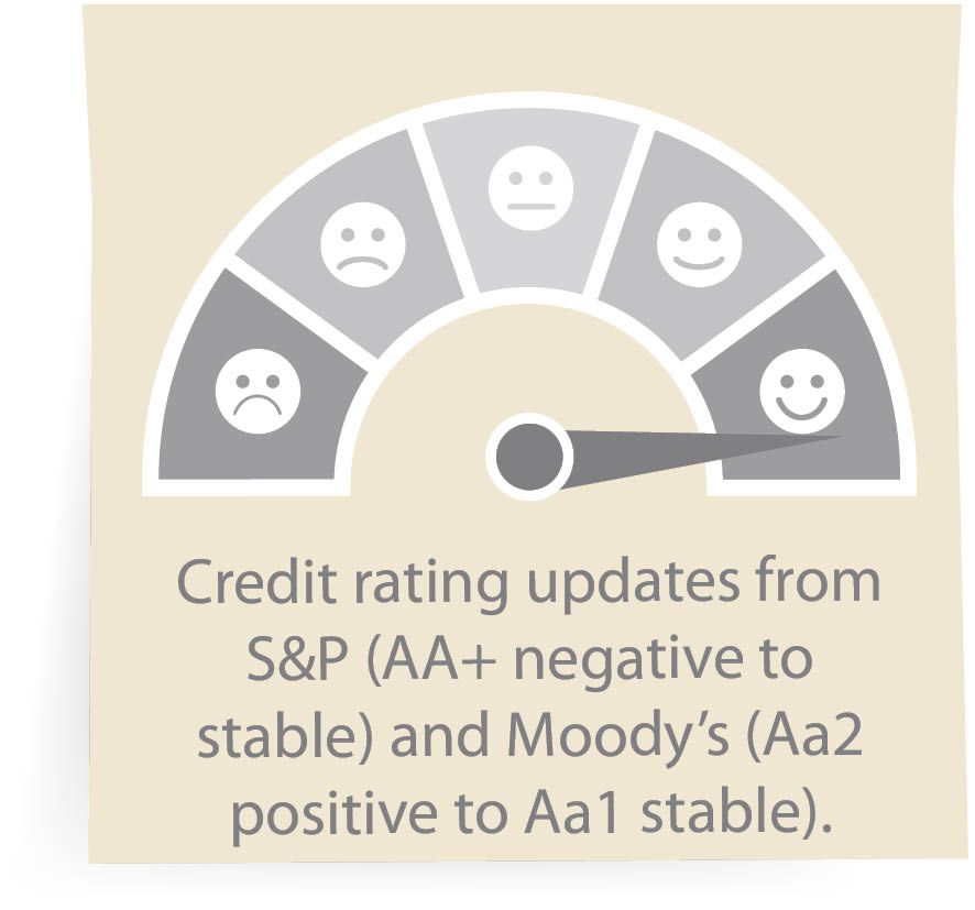 Credit rating updates from S&P (AA+ negative to stable) and Moody's (Aa2 positive to Aa1 stable).