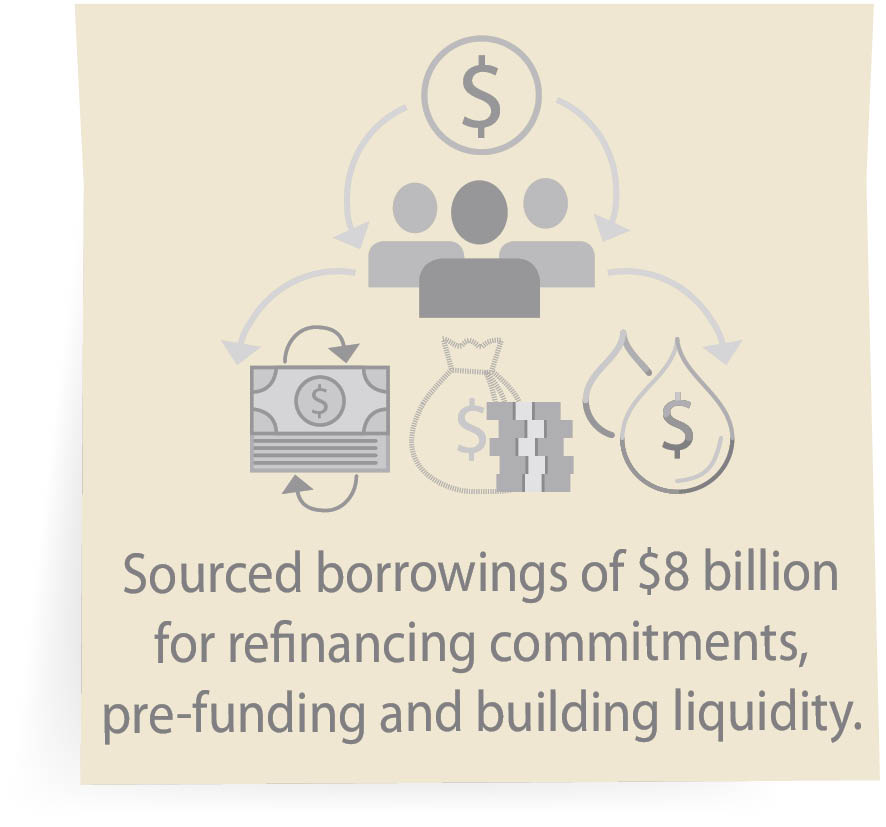 Sourced borrowings of $8 billion for refinancing commitments, pre-funding and building liquidity.