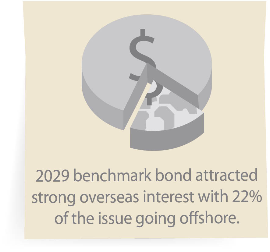 2029 benchmark bond attracted strong overseas interest with 22% of the issue going offshore.