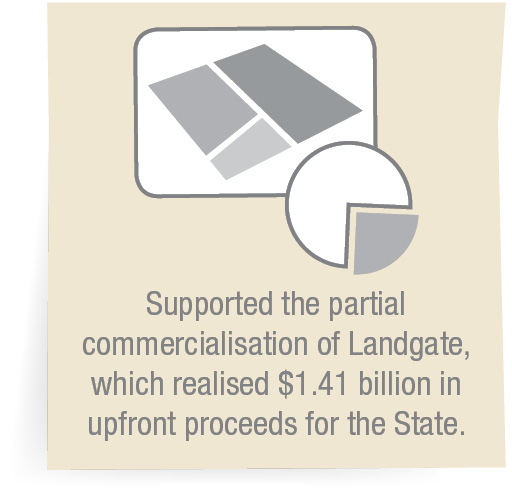 Supported the partial commercialisation of Landgate, which realised $1.41 billion in upfront proceeds for the State.