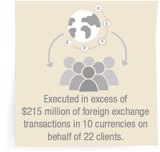 Executed in excess of $215million of foreign exchange transactions in 10currencies on behalf of 22 clients.