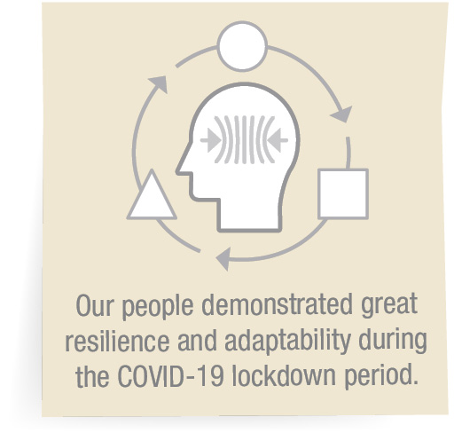 Our people demonstrated great resilience and adaptability during the COVID-19 lockdown period.