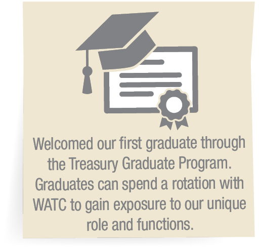 Welcomed our first graduate through the Treasury Graduate Program. Graduates can spend a rotation with WATC to gain exposure to our unique role and functions.
