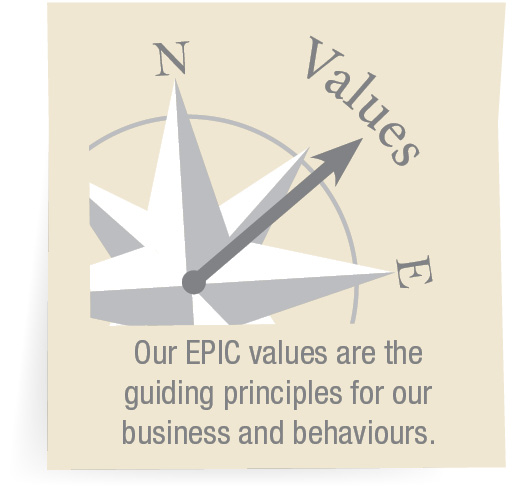 Our EPIC values are the guiding principles for our business and behaviours.