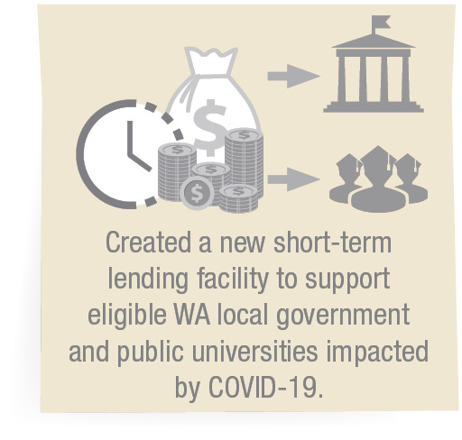 Created a new short-term lending facility to support eligible WA local government and public universities impacted by COVID-19.