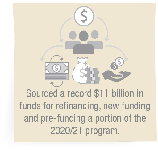 Sourced a record $11 billion in funds for refinancing, new funding and pre‑funding a portion of the 2020/21 program.