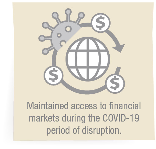 Maintained access to financial markets during the COVID-19 period of disruption.