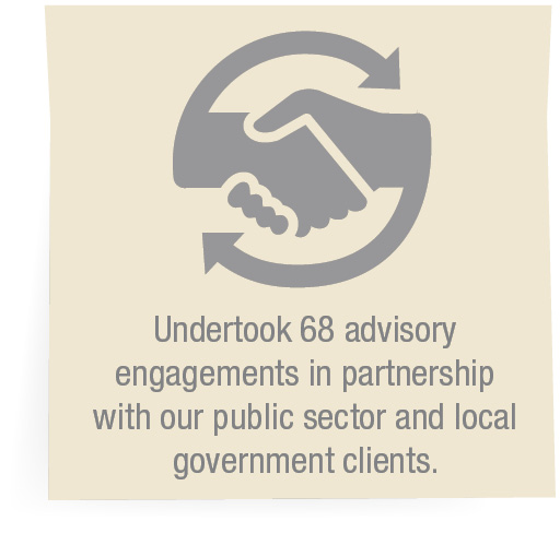 Undertook 68 advisory engagements in partnership with our public sector and local government clients.