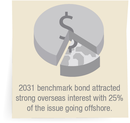 2031 benchmark bond attracted strong overseas interest with 25% of the issue going offshore.